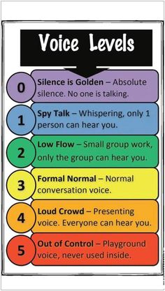 Monday: Classroom Voice Levels Classroom Voice Levels - This idea would work well in children's missions classrooms.Classroom Voice Levels - This idea would work well in children's missions classrooms. Classroom Behavior Management, Behaviour Management, Classroom Discipline, Voice Level Charts, 3rd Grade Thoughts, Voice Levels, Classroom Posters, Classroom Displays Ks2, Beginning Of School