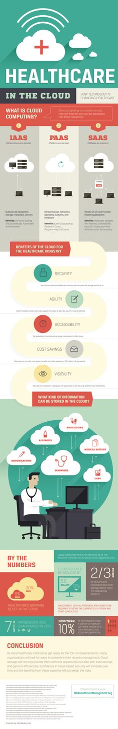 Healthcare in the Cloud    #infographic #Healthcare #Technology #Health