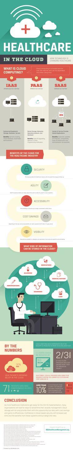 #Infografia #DeInteres sobre las posibilidades que tiene la nube en el ámbito de la Salud. #eSalud