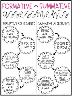 FREE! Chart showing the difference between formative and summative assessments. Click through now to grab this freebie. It will help you better understand assessment types. Use it to help guide your instruction. #YoungTeacherLove