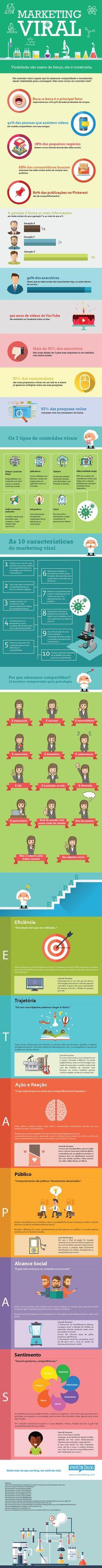 [INFOGRÁFICO] MARKETING VIRAL: COMO PRODUZIR CONTEÚDOS ALTAMENTE CONTAGIOSOS Leia os nossos artigos sobre Marketing Digital no Blog Estratégia Digital em http://www.estrategiadigital.pt/category/marketing-digital/