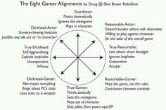 Eight gamer alignments