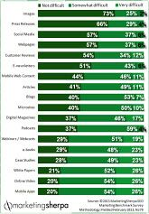 Marketing Research Chart: Data on content difficulty reveals customer reviews may be overlooked by marketers | MarketingSherpa