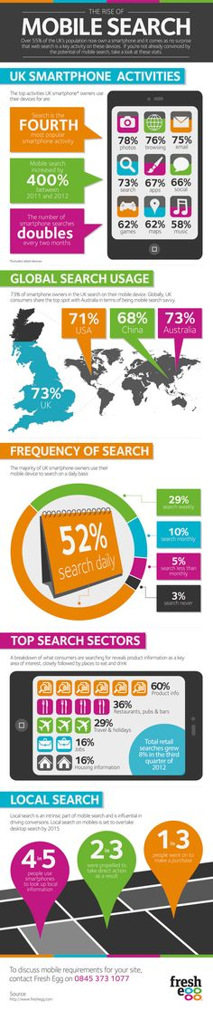 The Rise of Mobile Search. #Mobile #MobileSearch #Marchex