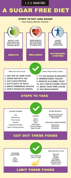 Cutting sugar out of your diet is a good thing right? But if you are struggling to eat less sugar this handy dandy infographic gives you a few easy tips to get started. Coming up with a sugar detox plan is also challenging on your own but if you've ever wanted to try a 3-day cleanse, 7 day cleanse or even a 21 day cleanse to get healthier here is a good way to start.