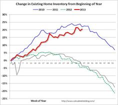 Existing Home Inventory is up 20.6% year-to-date on Sept 9th