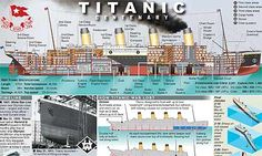 Graphic news on the centenary of the Titanic's sinking.