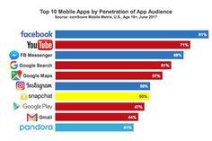 Report: Millennials focus on mobile apps' utility, despite the price (via PR Daily)