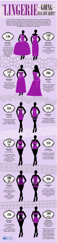 Lingerie infographic by Triactol