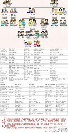 Family tree in Chinese and the complicated appellation - Learn Chinese (Mandarin) - italki Notebook
