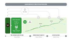 Kuvahaun tulos haulle lean service creation