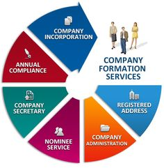 #Rikvin is one of the leading providers of company formation and post incorporation business services in #Singapore