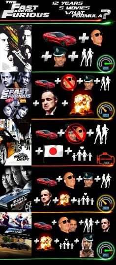 Fast and Furious sequels