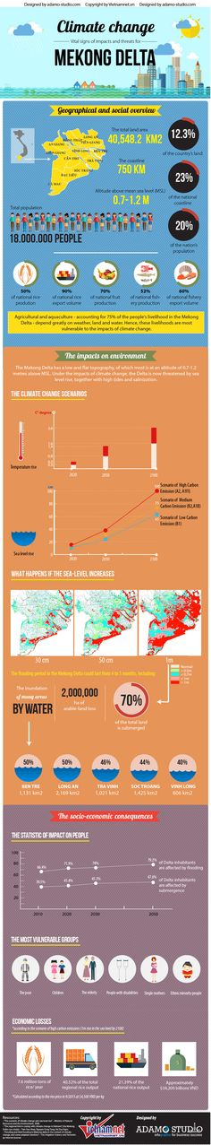 CLIMATE CHANGE – VITAL SIGNS OF IMPACTS & THREATS FOR MEKONG DELTA