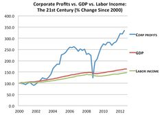 The most important economic charts of 2013: This one doesn't just explain how corporate profits ate the economy—it also summarizes America's inequality problem.