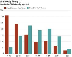 Who Earns Minimum Wage In 3 Graphs | Graph # 2 ... Distribution of Minimum Wage by Age
