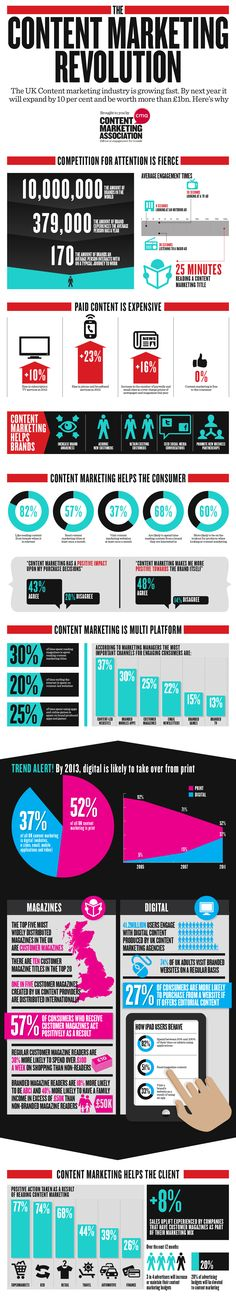 The Content Marketing Revolution infographic. Digital, Inbound, Online Marketing.