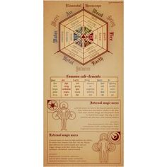 New Fantasy Art Witches Magic Wicca Ideas Magick, Witchcraft, Wiccan Spells, Magic Spells, Book Of Shadows, Writing Inspiration, Sacred Geometry, Dungeons And Dragons, Signs