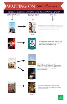 Part 2 of our guide to YA romances, for the first half of 2014!