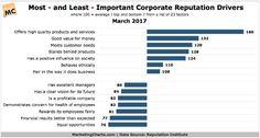 The Most Important Drivers of Corporate Reputation, Ranked - Marketing Charts Success Factors, Reputation Management, Positivity, Instagram Posts, Perception, Walt Disney, Rolex, Canon, Digital Marketing
