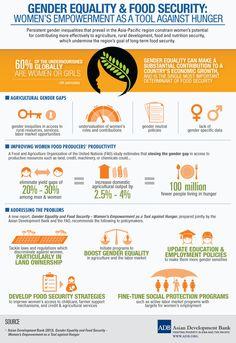 Gender Equality & Food Security