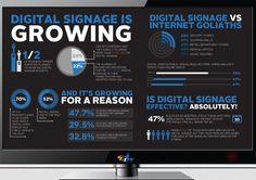 Digital Signage is growing!