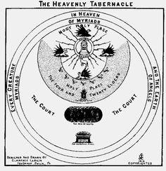 Clarence Larkin's diagram of