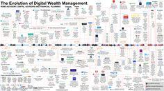 The evolution of digital wealth management Ai Applications, Customer Engagement, Wealth Management, Ubs, Financial Planning, Evolution, Investing, Bullet Journal, Digital