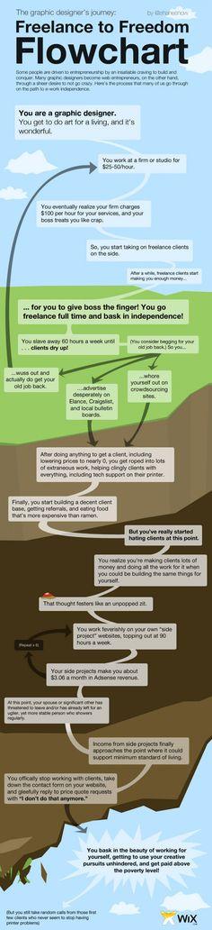 Freelance to Freedom Flowchart Infographic http://webmarketing.celomo.de/