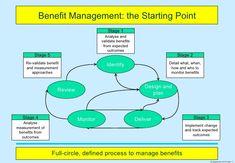opvl chart Gantt chart calendar (template) opvl chart (origin, purpose, value, limitation) progress exhibition sign-up & feedback form process journal self-evaluation.