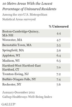 Metro Areas with lowest uninsured rates
