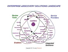 Best EDiscovery Visualizations Images On Pinterest Timeline - Ediscovery data map