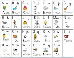 abecedario en catalán primer cicle inicial Catalan Language, Preschool Themes, Spanish Lessons, Creative Teaching, Childhood Education, In Kindergarten, Kids And Parenting, Literacy, Valencia