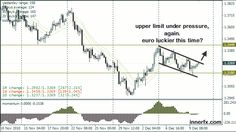 EURUSD 4hrs forex chart 12-10-2010 Simply click here to find out more with regards to trading forex