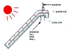 DIY Solar Heat Collectors: If you have an unshaded, South-facing window you can use a solar heat grabber to direct warm air into your home.