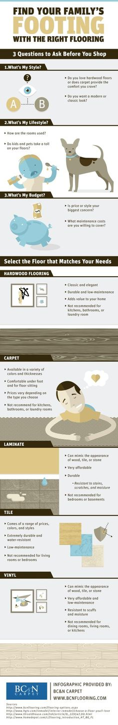 Hardwood flooring is classic and elegant! Is it right for your home? You can get help answering that question by reading through this residential flooring infographic. #infographic #datavisualization #flooring #home