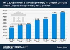 The U.S. Goverment is increasing hungry for Google's User data #infographic