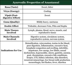 Anantamul: Indian Sarsaparilla and its Multitude of Health Benefits - Svastha Ayurveda Ayurvedic Remedies, Ayurvedic Herbs, Ayurvedic Medicine, Holistic Medicine, Health Benefits, Health Tips, Health Care, Pranayama, Chakras