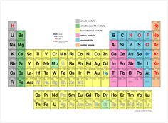 Periodic table poster 24 x 32 inch diy pinterest periodic periodic table of elements by oxford labs urtaz Image collections