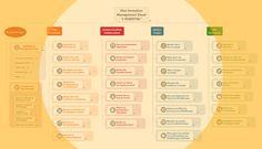 Plan de Formation Management Visuel