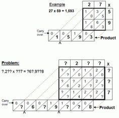 Fibonacci introduced lattice multiplication to Europe