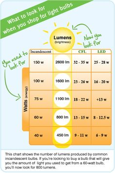 compare wattage (~$energy~) and brightness (lumens) of Incandescent~cfl~led... so my guess: 400 lumens is fine for mood lighting, but >1,000 lumens better for task lighting ~ rule of thumb to replace an incandescent with a light-output equivalent cfl bulb is select cflwith 1/4 watts of the incandescent bulb [so 15w cfl~ 60w incandescent] ~ fyi led bulbs are more energy-efficient and more durable than cfl bulbs, using less wattage than cfl for the same amount of light