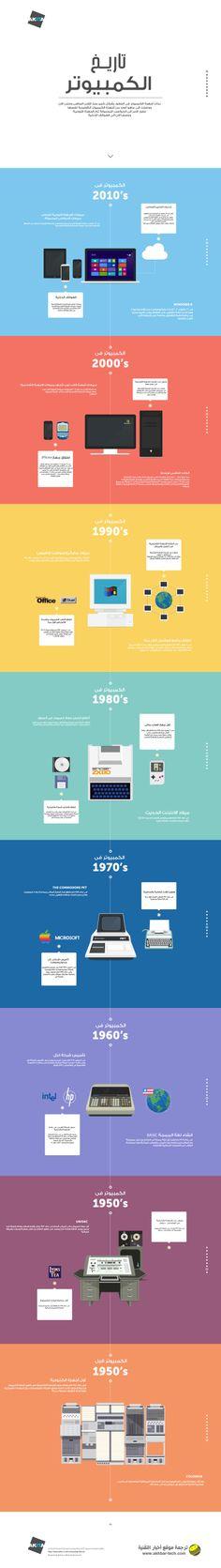 تاريخ الكمبيوتر  التفاصيل الكاملة : http://www.akhbar-tech.com/6365/Computer-History