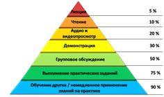 пирамида знаний - Google otsing