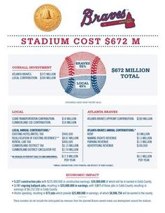 Interesting Infographic on the Financing Plan for the Braves new Stadium