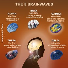 """People who find it too hard to relax their muscles and mind during the meditation can use something called """"brainwave entrainment"""" to obtain the same effect. In the last years, technologies evolved to the point where they are able to produce sounds with specific frequencies that modify the brain waves and induce the same state associated with meditation."""