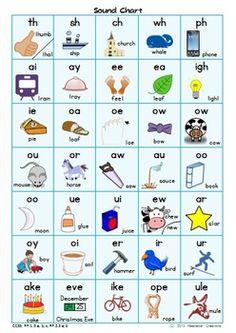 SOUND CHART – PHONICS RESOURCE - TeachersPayTeachers.com