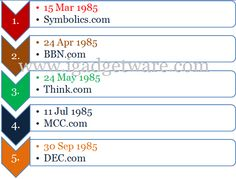 27 Years Has To Become .COM Domains.. HappY B'Day To .COM  http://www.igadgetware.com/2012/03/27-years-has-to-become-com-domains.html