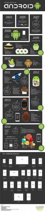 #android history