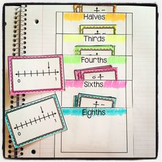 Primary Chalkboard: 5 Ways to Dig Deeper with Number Lines 3rd Grade Fractions, Fourth Grade Math, Math Fractions, Multiplication, Maths, Interactive Math Journals, Math Notebooks, Math Strategies, Math Resources